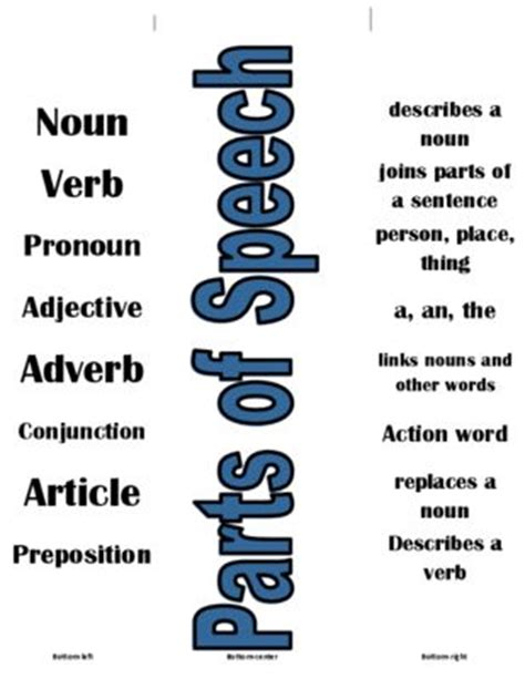Significance and Usage of Adjectives and Adverbs - A